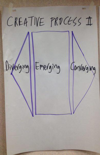 W1-Diverge-Emerge-Converge